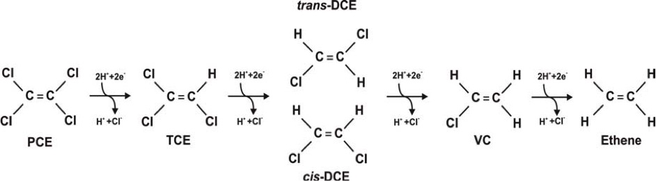 Simplified flowchart of anaerobic dechlorination (hydrogenolysis) of CAH compounds